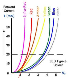 LED Voltage VS color
